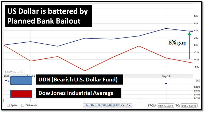 billion dollar bailouts