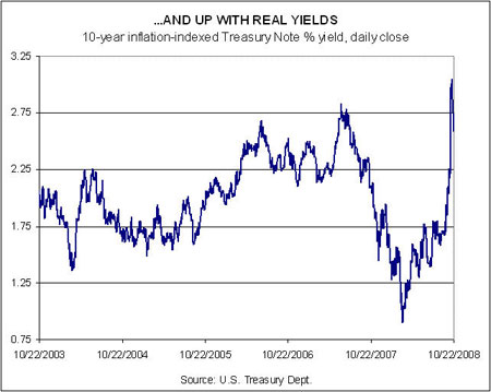 Real Yields