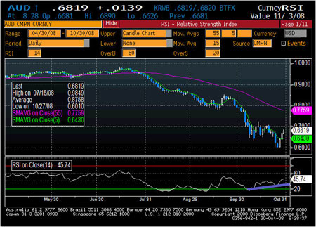 AUD Divergence Chart