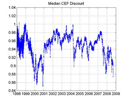 CEF History Chart