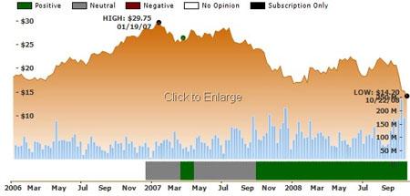 Comcast Chart