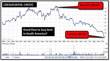 CRESY Chart