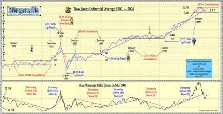 DOW 1900-2004 Chart