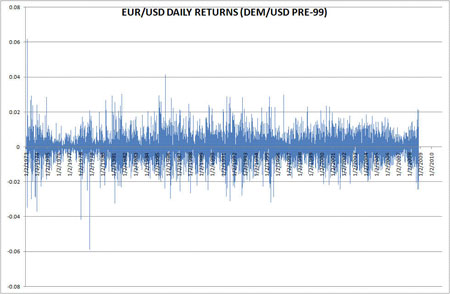 EUR/USD Daily Returns