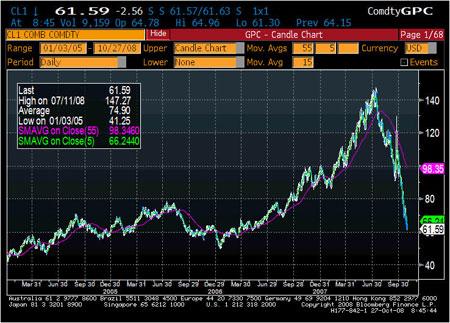 Crude 2008 Chart