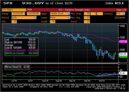 SPX Divergence Chart