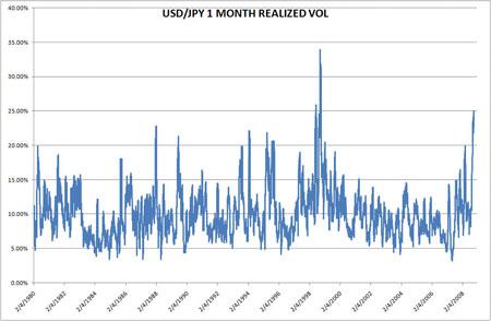 USD/JPY Vol Chart
