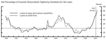 C&I Loans Graph