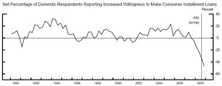 Consumer Loans Graph
