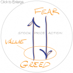Stock Market: Value Versus Reality