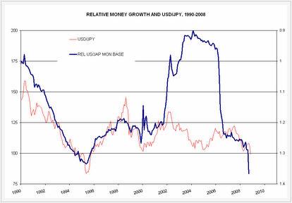 Relative Money Growth