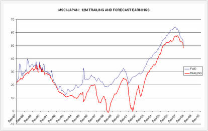 MSCI Japan