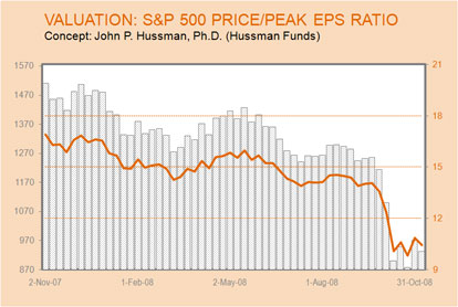 S&P 500 Price/Peak