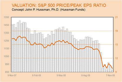 Valuation S&P 500