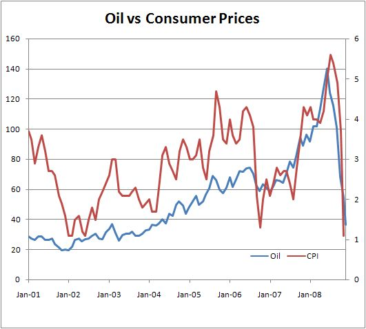 Oil vs Consumer Prices