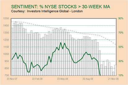 NYSE Sentiment