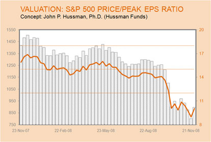 S&P 500 Price Peak