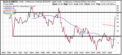 Oil/Gold Ratio