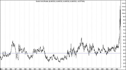 XAU/Gold Ratio