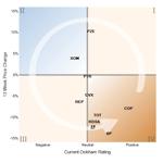 Oil Ratings