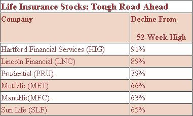Life Insurance Stocks