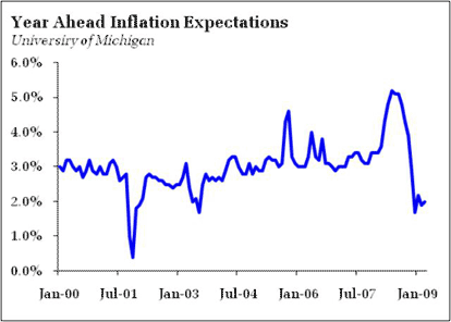 Actual Inflation and Inflation Expectations