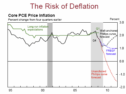 Deflation Risk?