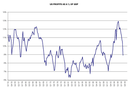 Profits GDP