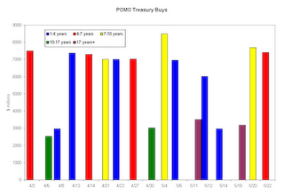 POMO treasury buys