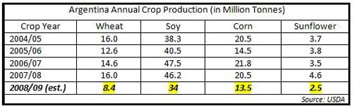 Agentina Crop Production Chart