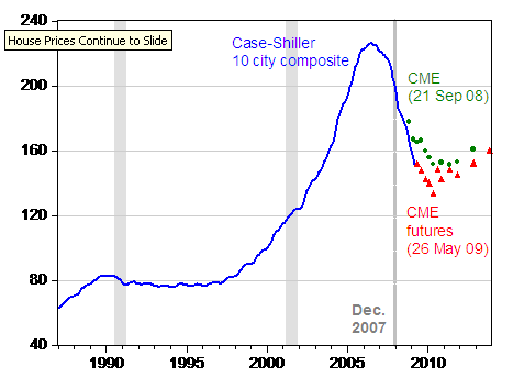 Case Shiller City Composite