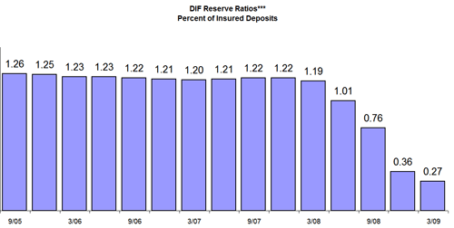 DIF Reserve Ratios