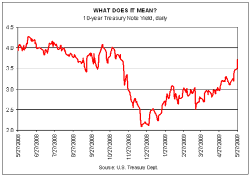 10-year treasury note