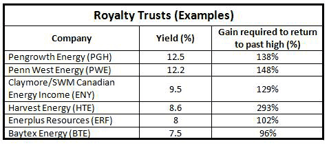 Royalty Trusts