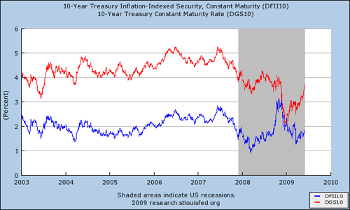 Treasury Inflation-Indexed Security