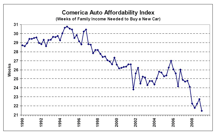 New Cars Are Too Expensive For Median Income Household: New Car Affordability At Historical Record High