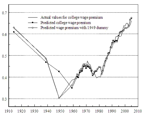 Education and Technology: Supply, Demand, and Income Inequality