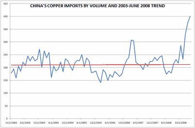 China's Copper