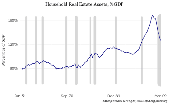 household real estate assets