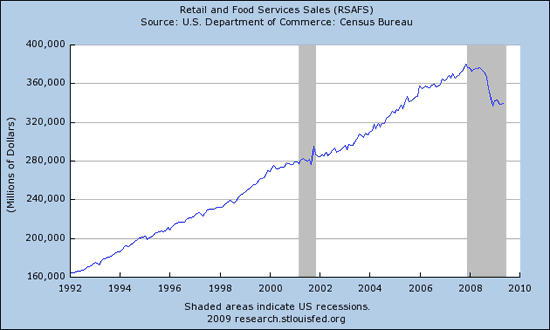 Retail Food Service Sales