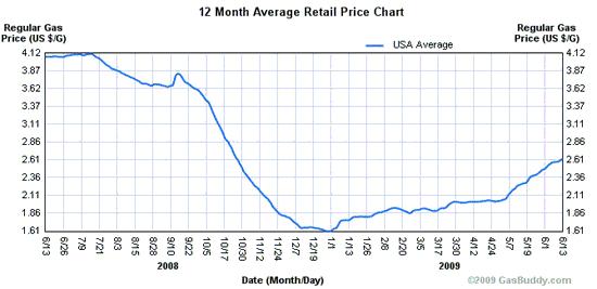 Retail Price Chart