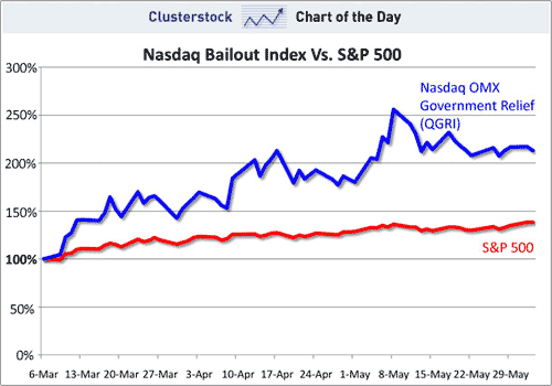 Nasdaq Bailout Index