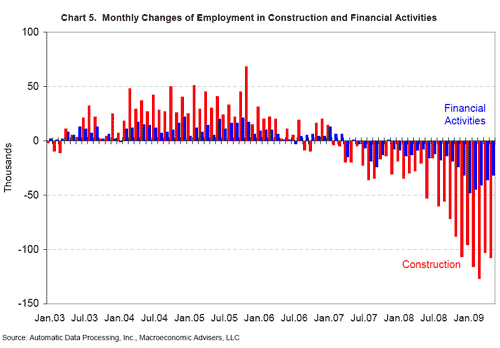 US Private Sector Employment Lost 532,000 Jobs in May