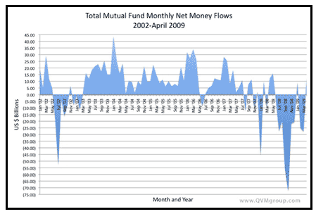 mutual fund inflows and outflows