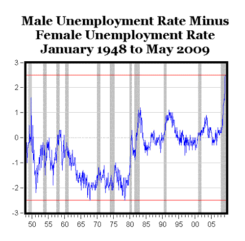 male vs female unemployment