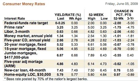 money rates