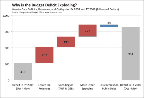 The Exploding Federal Deficit