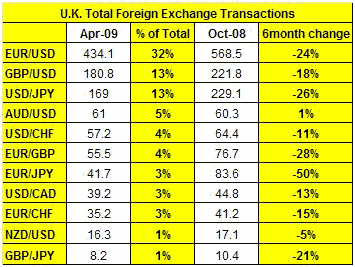 The Most Heavily Traded Currency Pair Was Euro Dollar Which Accounted For 32 Of Total Turnover