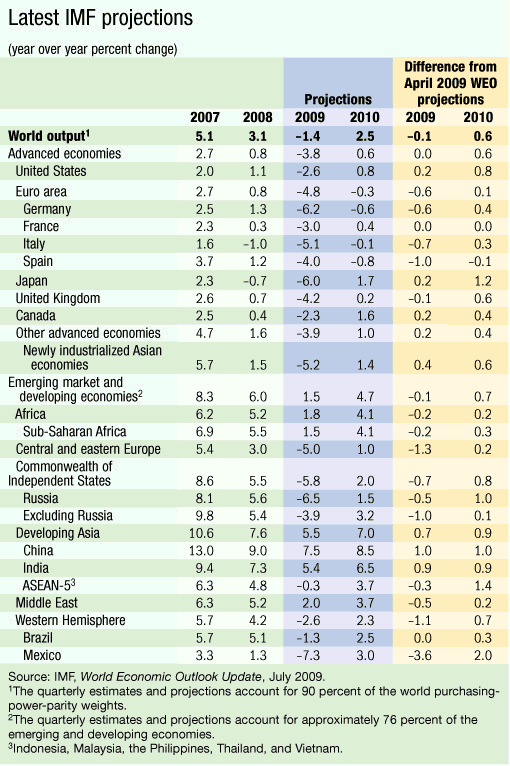 IMF Upgrades 2010 Forecast