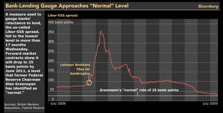 Greenspan's Libor Barometer Shows Normal by 2011